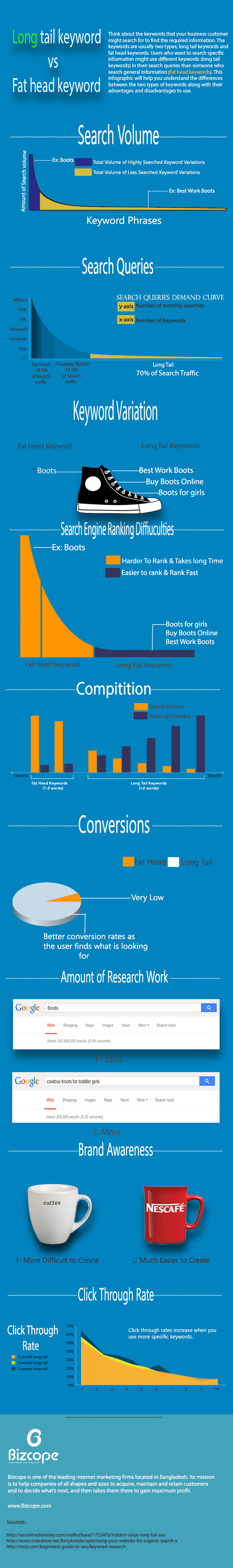 Long Tail Keywords vs Fat Head Keywords