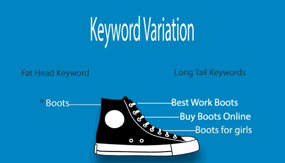 Long Tail Keywords Variation