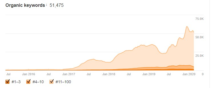 IOM Keywords Growth